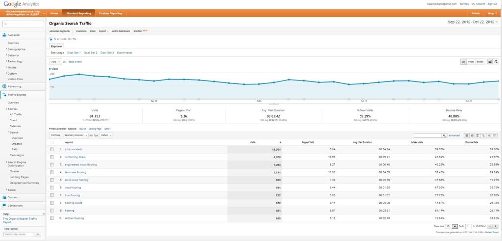 GA Organic Search Stats