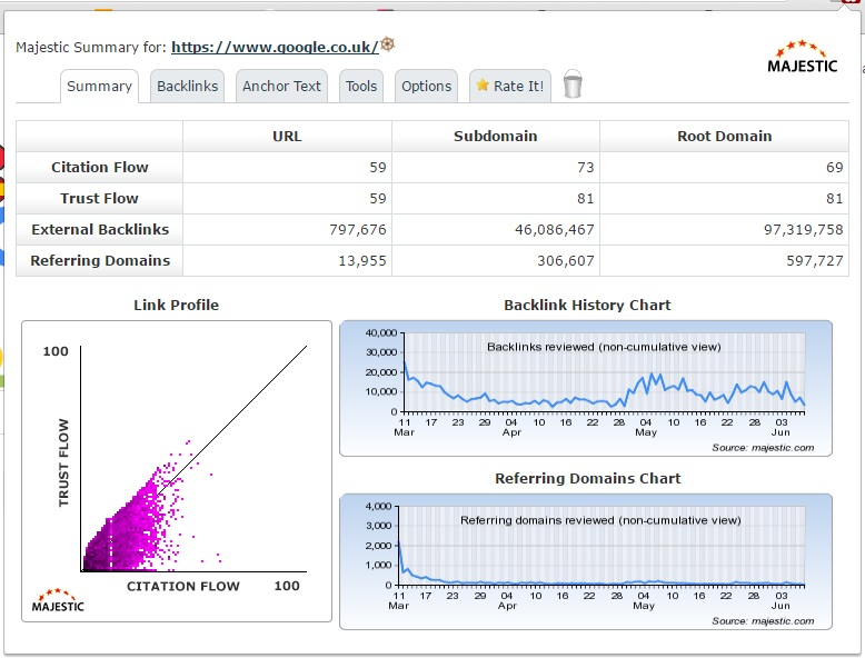 Majestic's backlink analyser summary data