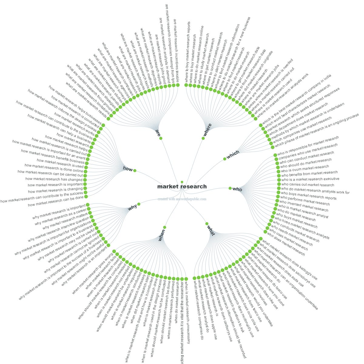 Visualisation of questions relating to market research