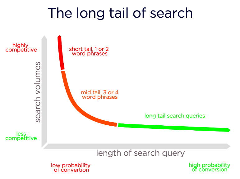 A curve showing how the lentgh of a search term affects the volumes of search