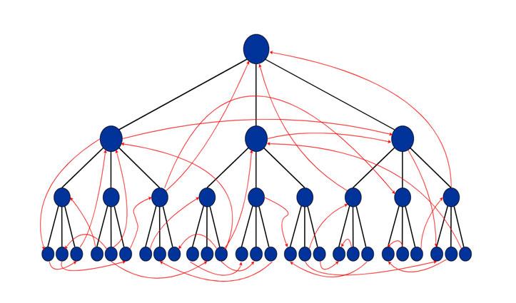 Internal links visualisation
